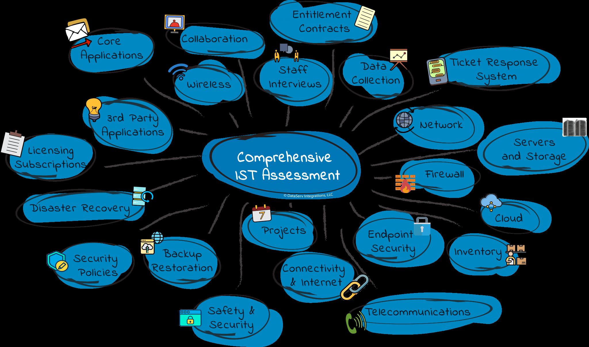 Comprehensive IST Assessment Diagram